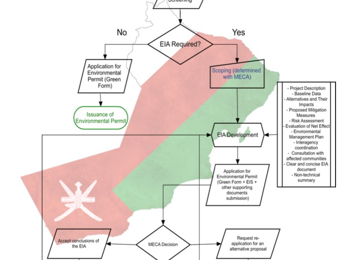 Environmental Permitting Process and EIA in the Sultanate of Oman