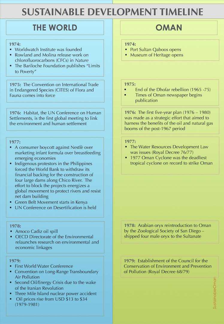 Sustainable Development in Oman: A Timeline | SustainableOman